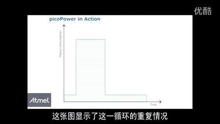 SAM4L: picoPower