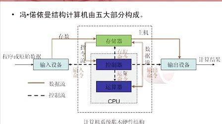 计算机硬件系统概述