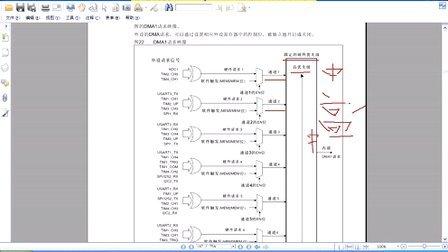 刘洋STM32-基础篇 24. STM32 DMA工作原理