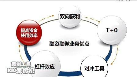 融资融券基本操作策略