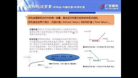 广发期货有限公司期权基础培训--郑商所白糖期权