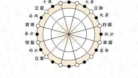 第七节 排八字