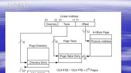 Linux内核编程12