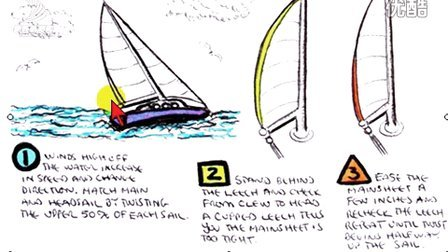 How to Trim the Mainsail Leech