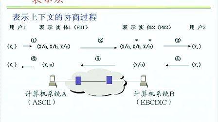 计算机网络(东南大学)14