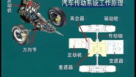 10 自动变速器原理.rm