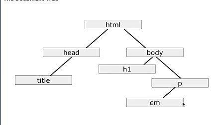 Lynda.com Learning CSS2 07-the_document_tree