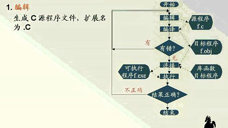 石油大学 C语言程序设计 视频教程第1讲
