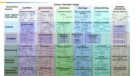 嵌入式Linux驱动开发入门