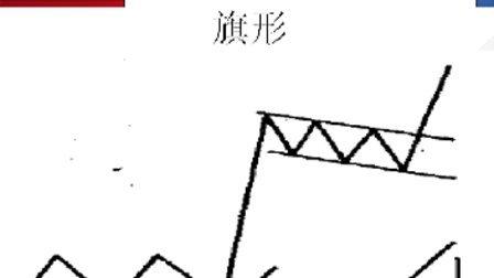 期货视频——成交量、持仓量与主要反转形态和持续形态——王北辰