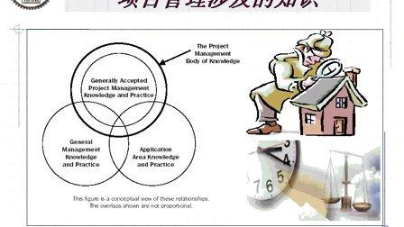 研究生课程][IT项目管理]   上海交通大学 教程 252 03