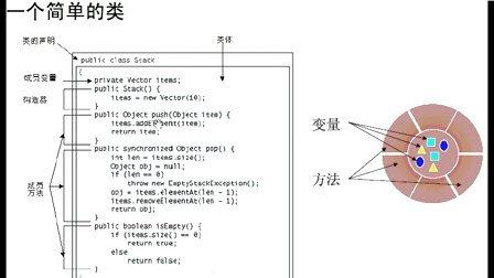 IBM公司和上海市劳动局双认证Java培训课程09