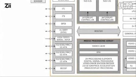 Plaszma硬件平台和ZMS05简介(中文配音)