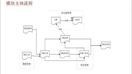 2012昆山用友软件培训-用友ERP-U8:生产管理系统整体流程 13962436287