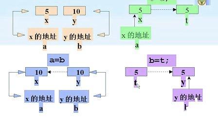 东南大学C Plus Plus程序设计课程20
