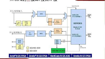专题3 FPGA在广播视频领域应用