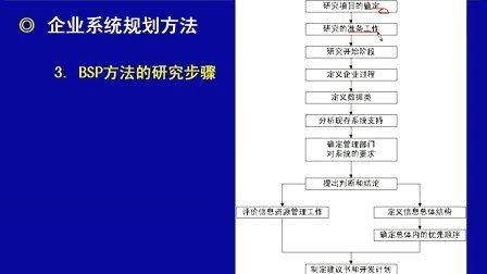 第7章:信息系统建设(第一部分)
