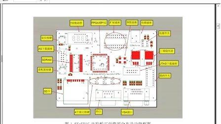 《深入浅出玩转FPGA》Lesson 21 SF-EP1C开发板介绍