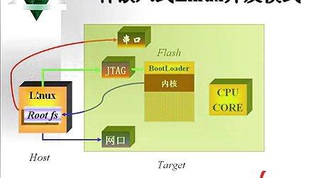 嵌入式操作系统的选择与开发--华清远见嵌入式培训视频教程