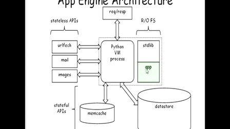 [谷歌应用引擎(Google.App.Engine)].03