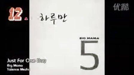 [宁博]全新一期 K-POP 单曲榜 3月第一周榜单