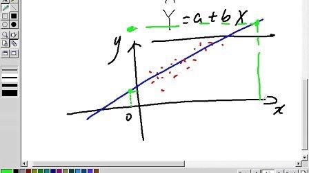 【数理统计】上海交大 第5章 第1节 一元线性回归模型(1)