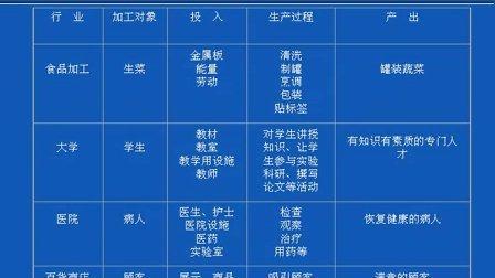 运营管理 上海交大 03
