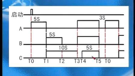 西门子plc 编程入门,三菱plc fx1s-20mr,三菱仿真