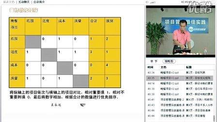 项目管理最佳实践-第二课_4-项目管理培训师 吴永达