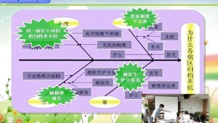 南京市妇幼保健院第二期品管圈成果发表录影袋鼠圈