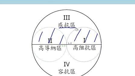 台湾大学教学视频 - 射频放大器 ch2-5