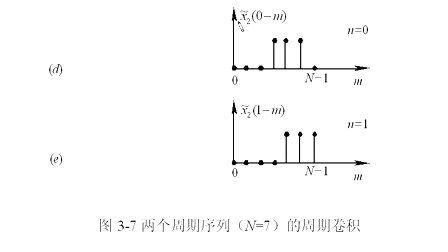 数字信号处理 上海交通大学 教学视频 09