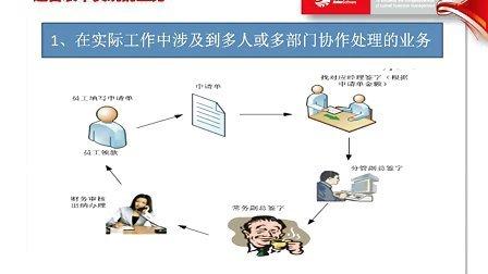 OA办公系统|协同办公系统|金和OA|金和软件|流程表单培训-13014626895