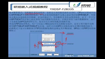 TMS320F28335入门视频教程之SPI例程详述——研旭原创