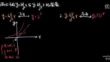 对数之对数函数图像