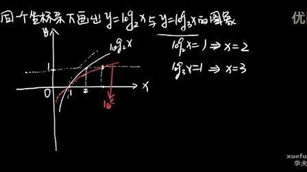 不同底数的对数函数图像的位置关系