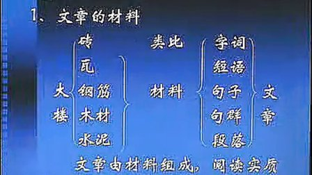 高3语文全年最新文学作品阅读 散文阅读(1)(免费)科科通网按课文顺序,点户名获网址.密码在该网.