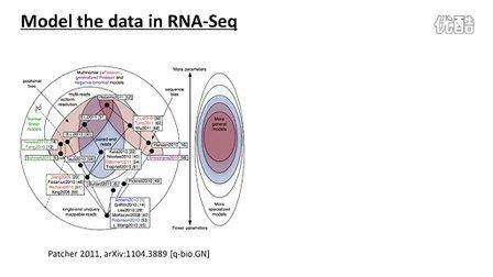 S03C01E37 北京大学生物信息学第8周之3 差异表达与聚类分析