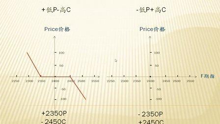 国海良时期货--股指期权交易