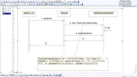 082_动力节点_Java培训_java项目视频_java教程_回顾上节课的内容