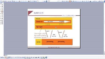 119_动力节点_Java培训_java项目视频_java教程_Ajax介绍