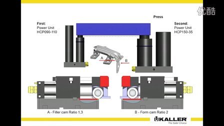 Filler and forming cam operation using different ratio
