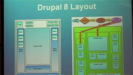 2013年12月14日北京Drupal交流会(五)——Drupal8 新特性