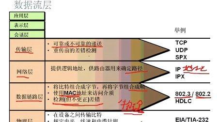 易学网xixismile原创CCNA视频教程 3-CCNA(640-802)OSI七层模型物理层