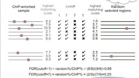 L11-1: 新一代测序技术数据分析 第十一讲 ChIP-seq III (I)