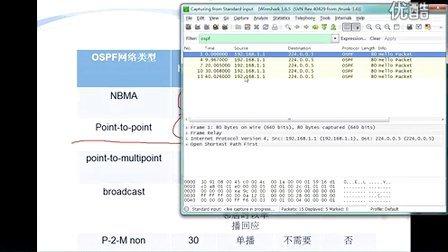 思科网络技术:OSPF与frame-relay
