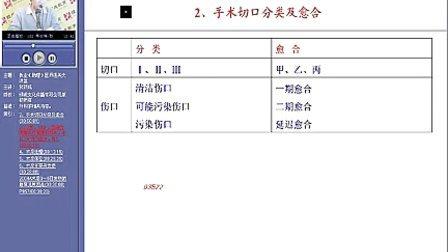 89.  2012执业医师考试   外科31