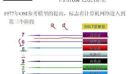 1 网络OSI七层模型