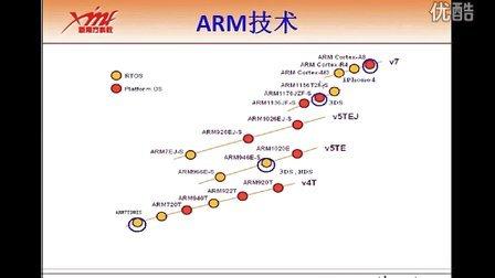 第一天01_ARM开发概述——华中科技大学东莞嵌入式学习中心