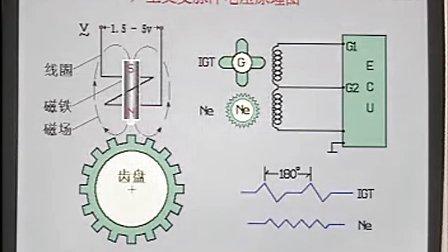 汽车维修汽车维修视频汽车维修技术-济南电控汽油喷射系统26